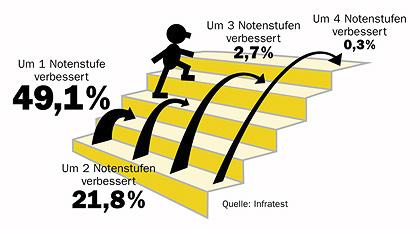 ABACUS Nachhilfeerfolge : Erfolgreiche Nachhilfe vom Abacus Nachhilfeinstitut - bei der Nachhilfe in Hamburg und bundesweit