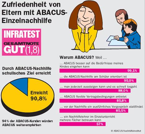Nachhilfe-Zufriedenheit: Elternmeinungen zur ABACUS Nachhilfe (Infratest-Befragung)